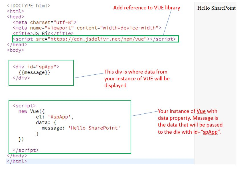 Using Vuejs in SharePoint | The little Significant things & more